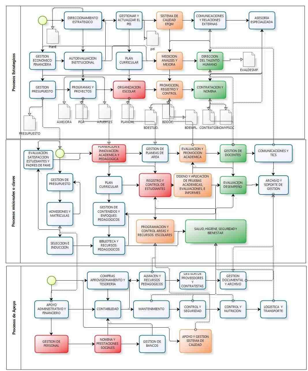 Colegio los angeles mapa de procesos mapa de procesos efqm for Mapeo de procesos ejemplo
